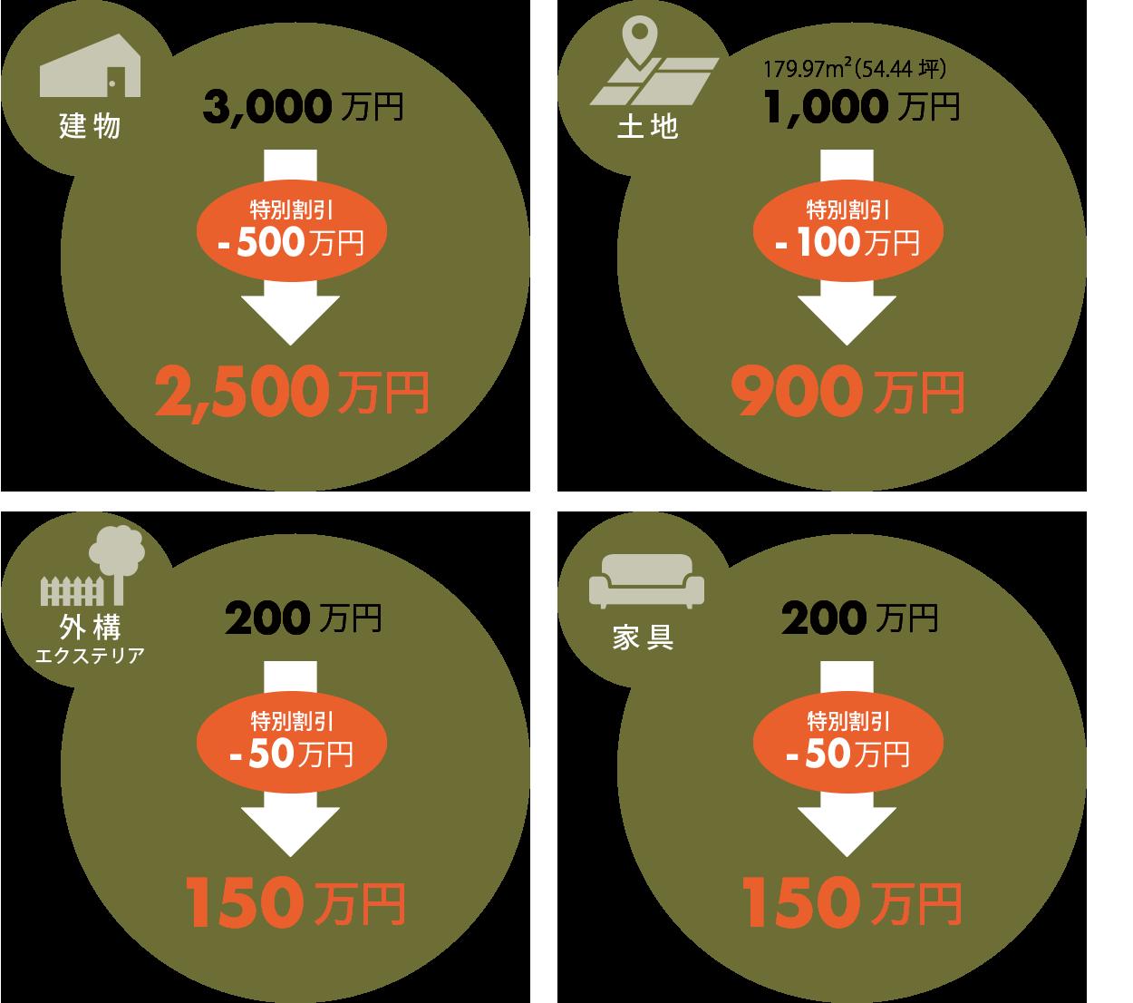 【建物】3000万円→(特別割引-500万円)=2500万円/【土地】1000万円→(特別割引-100万円)=900万円/【外構】200万円→(特別割引-50万円)=150万円/【家具一式】200万円→(特別割引-50万円)=150万円